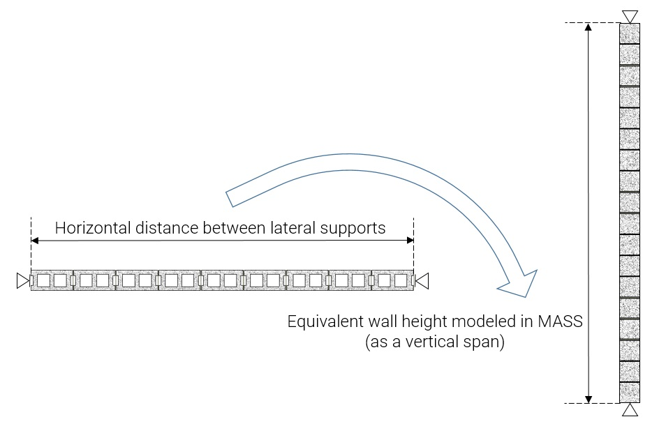 Horizontal spanning wall post 3 span to mass height